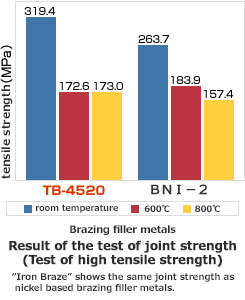 Result of the test of joint strength(Test of high tensile strength)