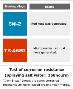 Test of corrosion resistance(Spraying salt water: 168hours)
